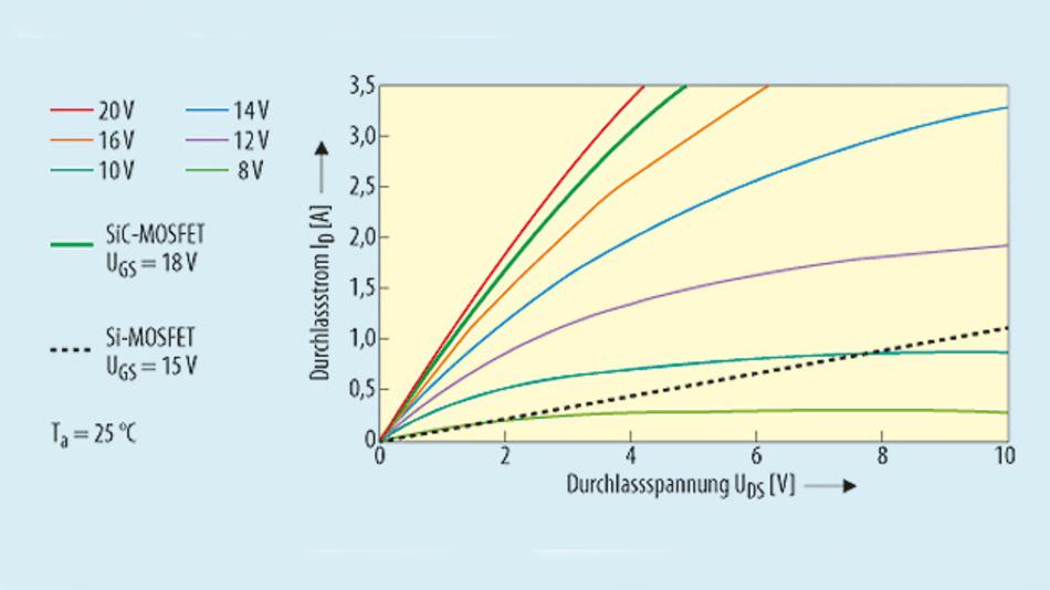 Bild 2. Vergleich des Durchlassverhaltens zwischen dem 1700-V-/1,15-Ω SiC-MOSFET von Rohm und einem 1500-V-/9-Ω-Si-MOSFET.