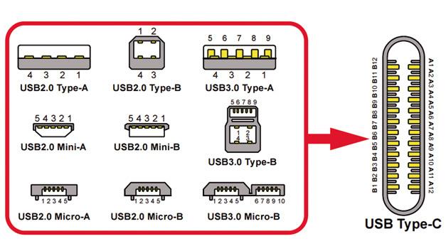 Während die älteren Versionen von USB zu neun verschiedenen Steckverbindern geführt haben, gibt es bei USB-Type-C nur einen Stecker