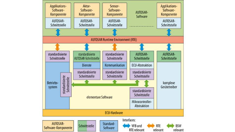 Bild 1. Das AUTOSAR-System verbindet verschiedene Software-Applikationen, die von unterschiedlichen elektronischen Steuergeräten im Fahrzeug verarbeitet werden.
