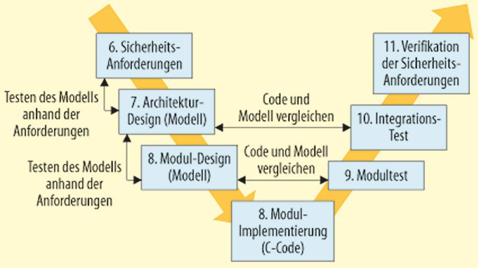 Bild 2. Obwohl die C-Codierung ein zentrales Element der Konformität zu ISO 26262 darstellt, gibt die Norm keine Kodierungsregeln oder Normen auf der C-Ebene vor.