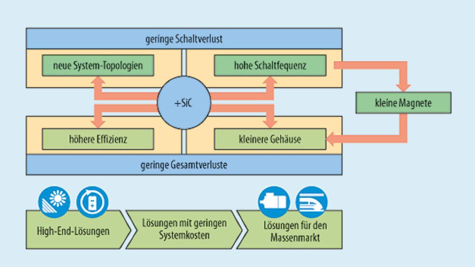 Bild 1. SiC-Vorteile und Zielanwendungen.