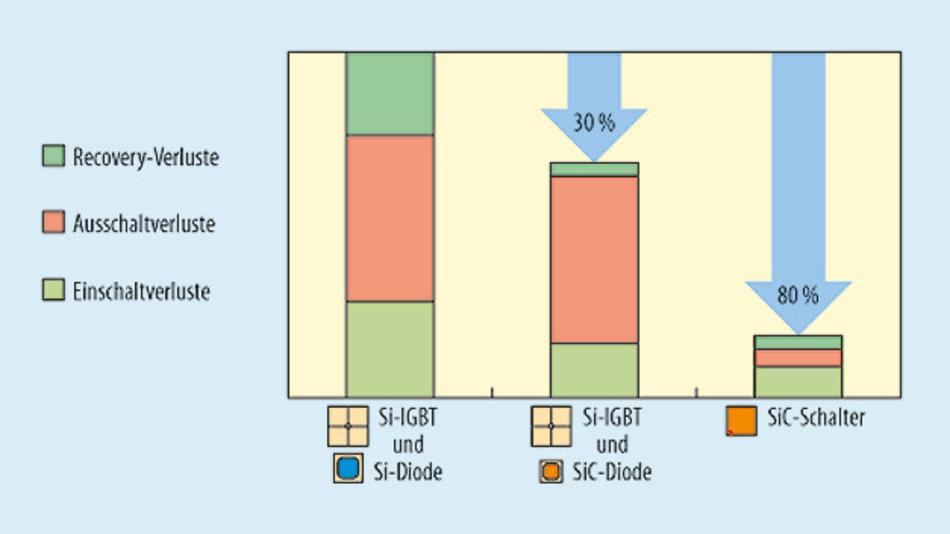 Bild 2. Die Evolution der Verlustverringerung durch den Einsatz von SiC-Leistungsbauteilen.
