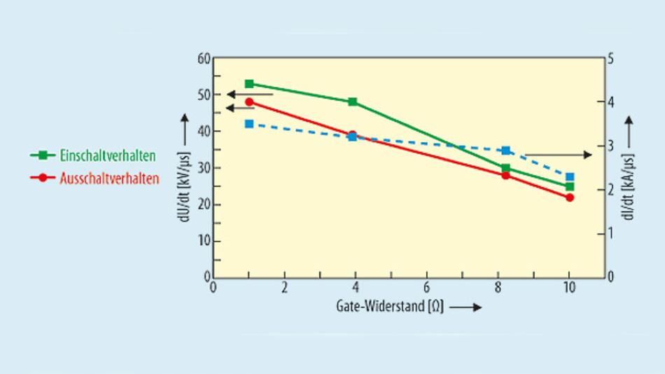 Bild 4. Kontrollierbarkeit des CoolSiC-MOSFET über externe Gate-Widerstände und die zugehörigen Schaltenergien.