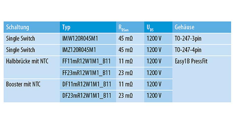 Tabelle 1. Momentan verfügbare Produkte der CoolSiC-Familie.