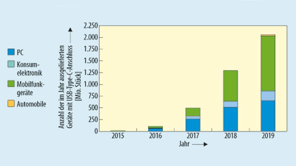 Bild 1. Die Marktforscher von IHS Markit prognostizieren der USB-Type-C-Schnittstelle eine rasche Verbreitung. Bereits Im Jahr 2019 sollen mehr als 2 Mrd. Geräte mit dieser Schnittstelle verkauft werden.