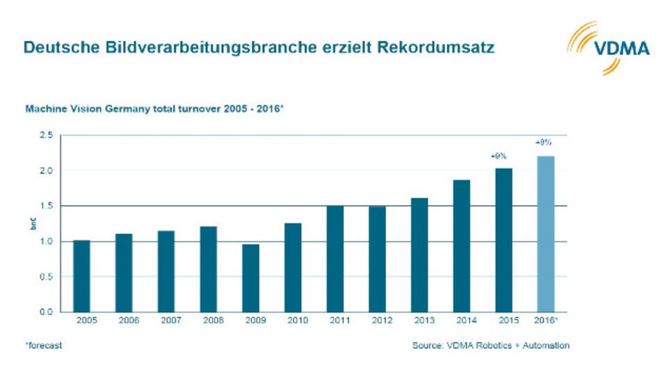 Der Umsatz der deutschen Bildverarbeitungs-Branche von 2005 bis 2016 (2016: Prognose)