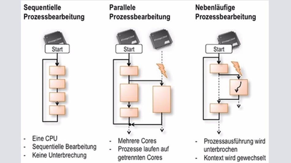 Bild 2: Prozessbearbeitung kann in unterschiedlichen Varianten ablaufen.