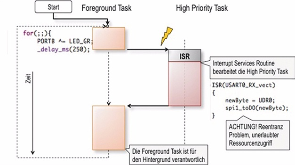 Bild 5: Preemtives Multitasking durch Unterbrecherbetrieb.