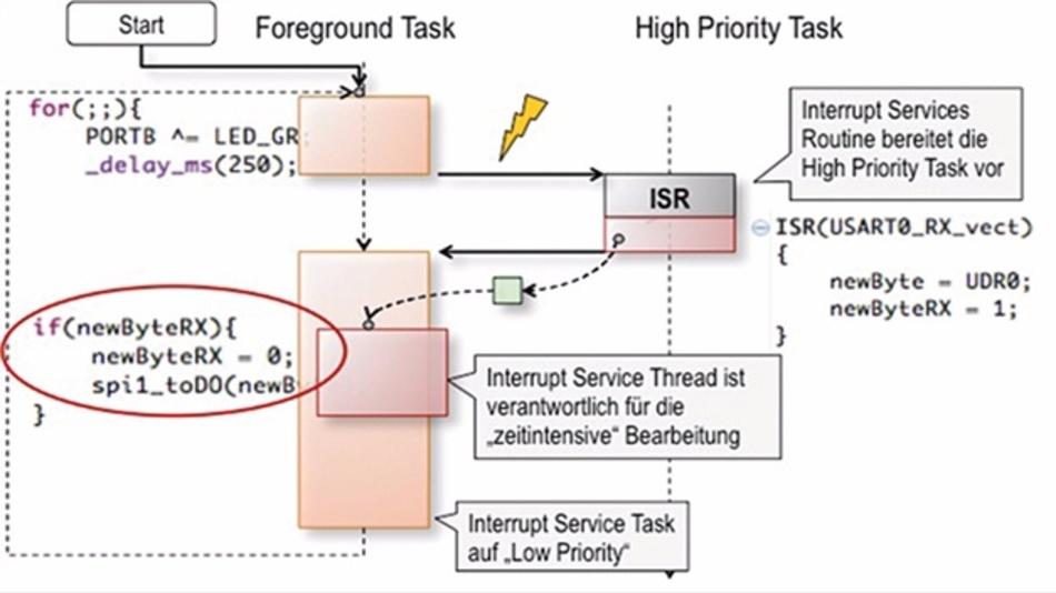 Bild 6: Multitasking und Trennung von ISR und IST sorgen für einen Betrieb mit kurzen Reaktionszeiten und minimalen Blockaden.