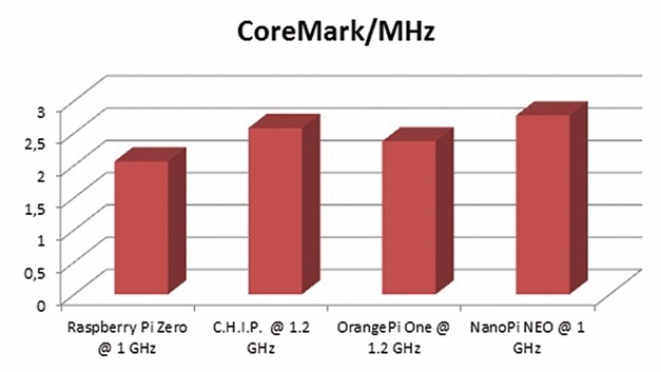Bild 10: Ergebnisse des CoreMark/MHz-Benchmarks