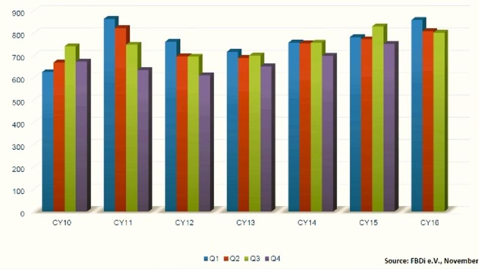 Deutscher Bauelemente-Distributionsmarkt im dritten Quartal 2016