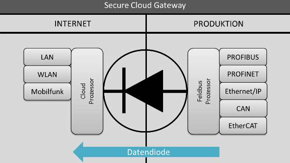Ohne zusätzlichen Aufwand lassen sich die Secure Cloud Gateways von Deutschmann Automation und MB Connect Line in Bestandsanlagen einbauen.