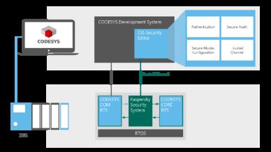 Security-Lösung für Codesys