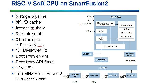 Beispielsimplementierung eines RISC-V-Cores auf einem SmartFusion2-FPGA.