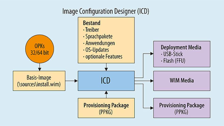 """Bild 1. Mit dem """"Imaging and Configuration Designer"""" (ICD) lassen sich verschiedene Geräteklassen konfigurieren."""