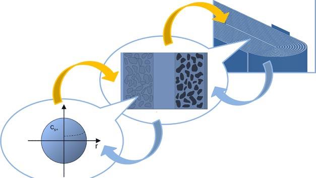 Die miteinander verbundenen mechanisch-elektrisch-thermischen Vorgänge in Lithium-Ionen-Batterien sind Gegenstand der Arbeiten im Graduiertenkolleg SiMET.