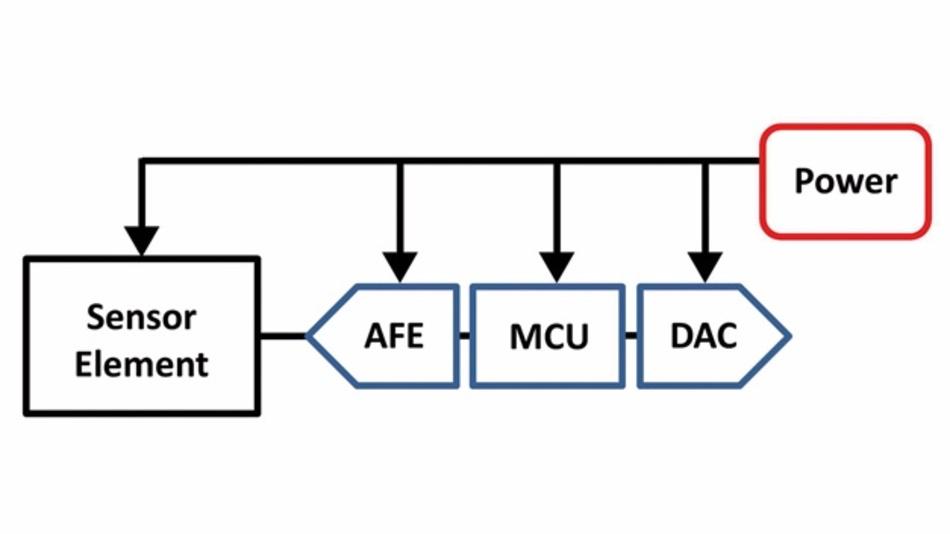 Bild 2: Blockschaltbild des Stromschleifentransmitters.