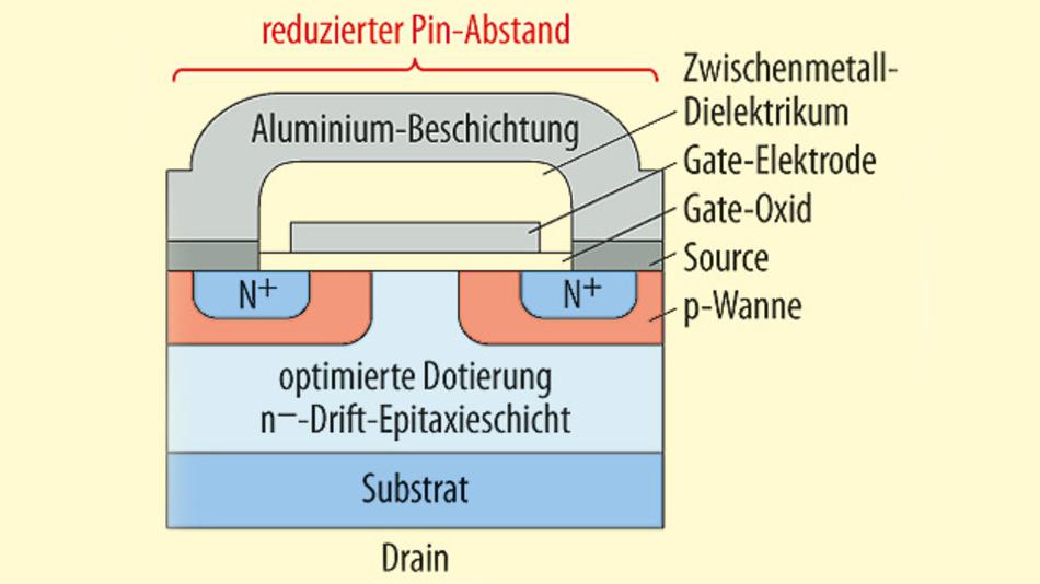 Bild 1. Querschnitt durch einen SiC-MOSFET mit 900 V und 10 mΩ: Die Oberseite besteht aus Aluminium, die Unterseite aus einer Nickel-Gold-Legierung (0,6 bis 0,8 µm).