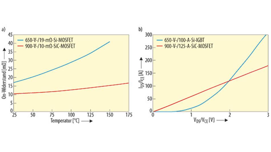 Bild 2. Der On-Widerstand und das Verhältnis IDS und ICE von Leistungsmodulen mit SiC-und Si-MOSFETs.a