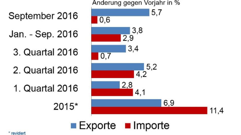 Die Elektroimporte nach Deutschland stiegen im September um 0,6 Prozent gegenüber dem Vorjahr. Die Exporte verzeichnen ein Wachstum von 5,7 Prozent.