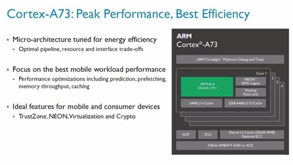 Bild 2: Implementierung des Cortex-A73 auf Systemebene. Möglich sind Single-Core- bis Quad-Core-Konfigurationen.
