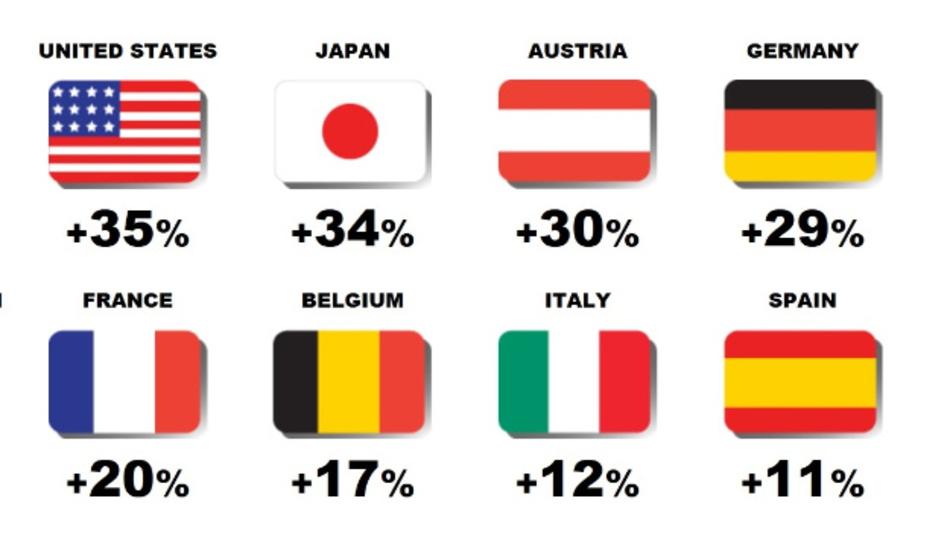 Die Arbeitsproduktiviät könnte durch Künstliche Intelligenz in Deutschland um 29 Prozent bis 2035 steigen.  Quelle: Accenture and Frontier Economics