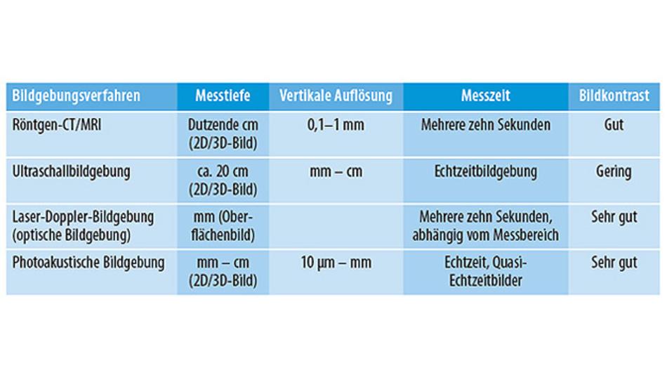 Tabelle 1. Verschiedene nichtinvasive Bildgebungsverfahren im Überblick.