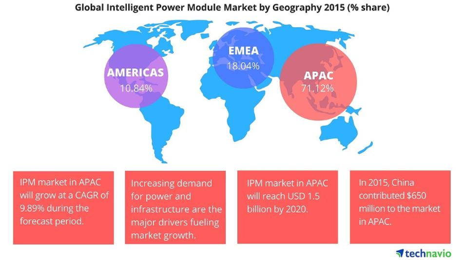 Der weltweite IPM-Markt vom letzten Jahr nach Regionen afugeteilt.