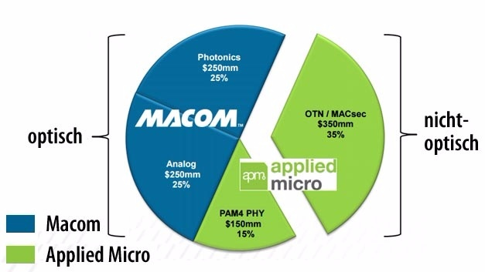 Das gegenwärte Marktpotenzial von 500 Millionen US-Dollar soll sich für Macom mit dem Zukauf von Applied Micro auf eine Milliarde US-Dollar verdoppeln.