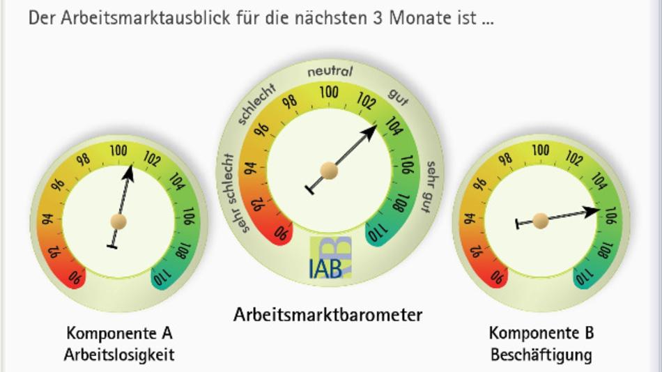 Das IAB-Arbeitsmarktbarometer im November.