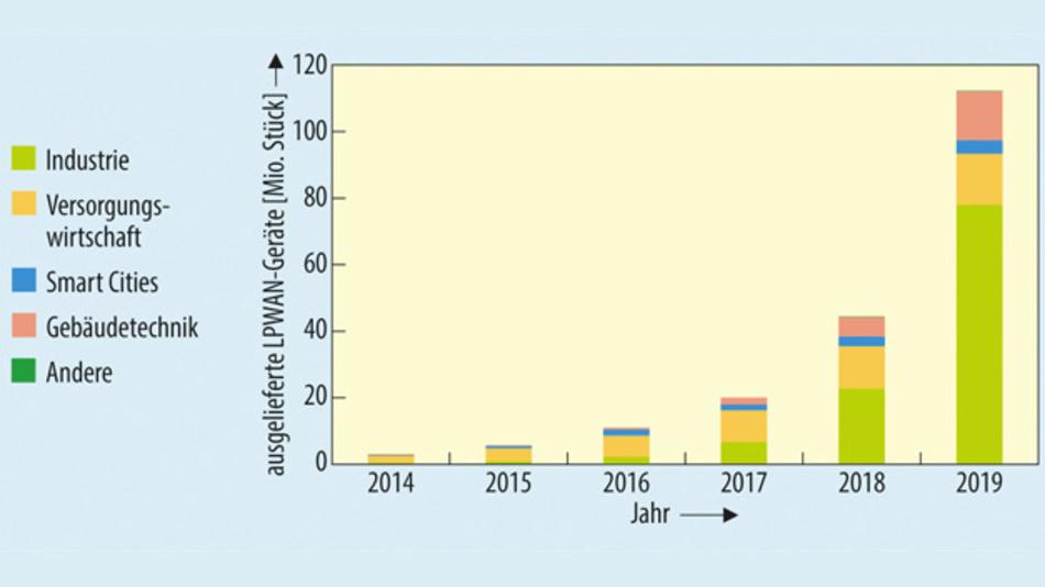 Bild 1. Bis 2019 soll zwar im Bereich Gebäudetechnik, mit einer durchschnittlichen Wachstumsrate von 185 Prozent pro Jahr, das stärkste Wachstum beim Einsatz von LPWAN-Geräten zu verzeichnen sein, dennoch ist die vorhergesagte Gesamtzahl von 21,6 Mio. installierter Geräte deutlich kleiner als in der Industrie, wo 2019 schon 105 Mio. Geräte im Einsatz sein sollen.