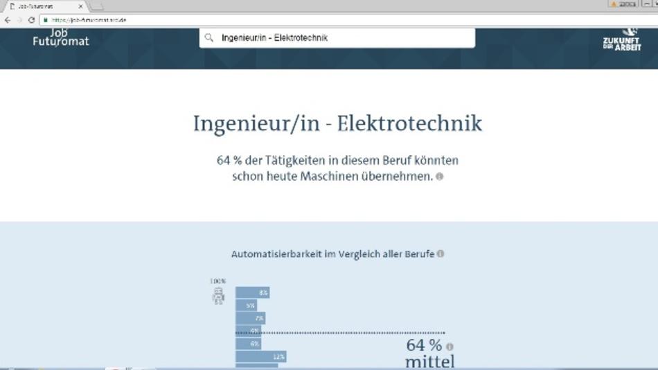 Das entzürnt den VDE: Laut dem Jobfuturomat könnten 64 % der Tätigkeiten eines Elektroingenieurs heute schon Maschinen übernehmen.