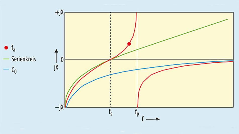 Bild 2. Im Blindwiderstandsdiagramm, dem Verlauf des Blindwiderstands in Abhängigkeit von der Frequenz, zeigt ein Quarz- bzw. OFW-Resonator zwei Resonanzfrequenzen: fp (Parallelresonanz) und fs (Serienresonanz).