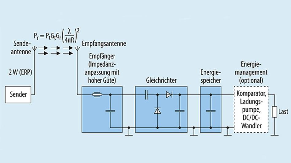 Bild 3. Für das HF-Energy-Harvesting wird im einfachsten Fall eine Empfängerstufe, ein Gleichrichter und ein Energiespeicher benötigt. Um eine elektronische Schaltung zu speisen, wird meistens noch ein Stromversorgungsblock, z.B. Spanungsregler, benötigt, der sogar Funktionen zum Energiemanagement beinhalten kann. (ERP – Effective Radiated Power.)