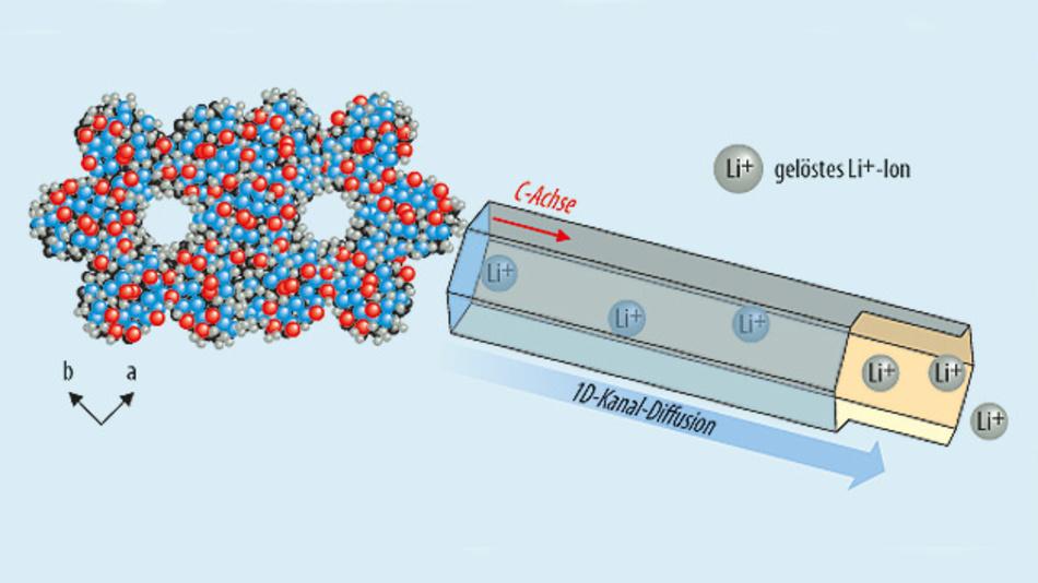 Bild 2. Bei den Elektrolyten der Pohang-Universität in Südkorea können sich Lithium-Ionen freier ausbreiten als in üblichen Elektrolyten.