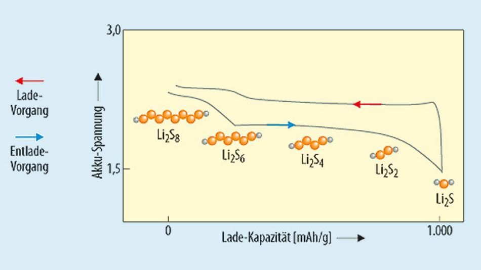 Bild 3. In einem Li-S-Akku erzeugt der Reduktionsprozess Zellpotenziale zwischen 1,7 und 2,5 V.