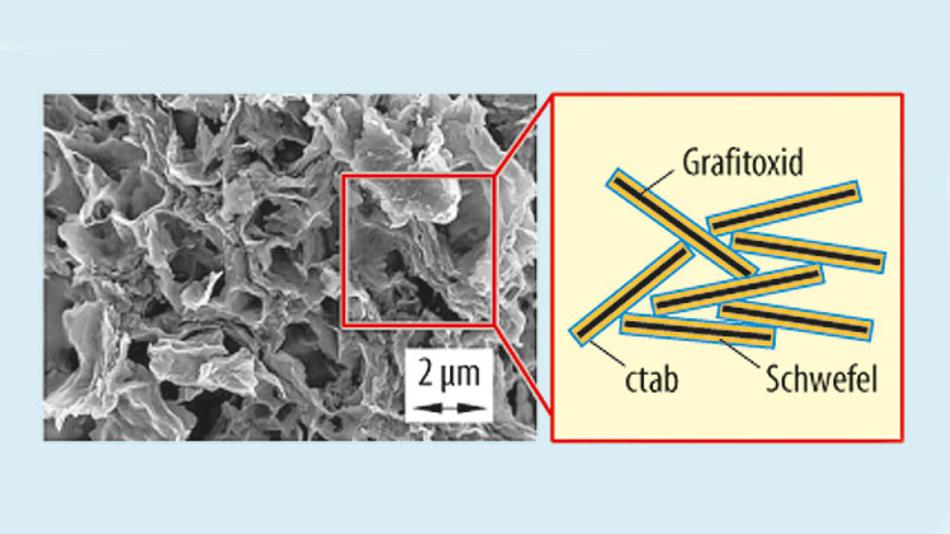 Bild 4. Das Lawrence Berkeley National Laboratory in den Vereinigten Staaten hat eine nanostrukturierte positive Elektrode entwickelt, die angeblich die volumetrische Ausdehnung beseitigt.
