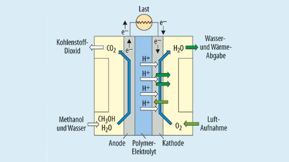 Bild 6. Funktionsprinzip einer Direkt-Methanol-Brennstoffzelle.