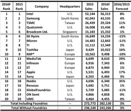 Die Top-20-Halbleiterhersteller 2016 nach Prognose der Marktanalysten von ICInsights.