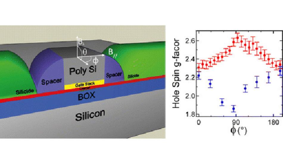 Aufbbau eines Transistors, in dem sich die Spin-Eigenschaften von Löchern untersuchen lassen.