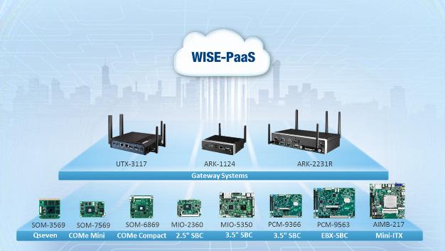 Advantech konzentriert sich auf die Hardware in der neuen IoT-Partnerschaft.