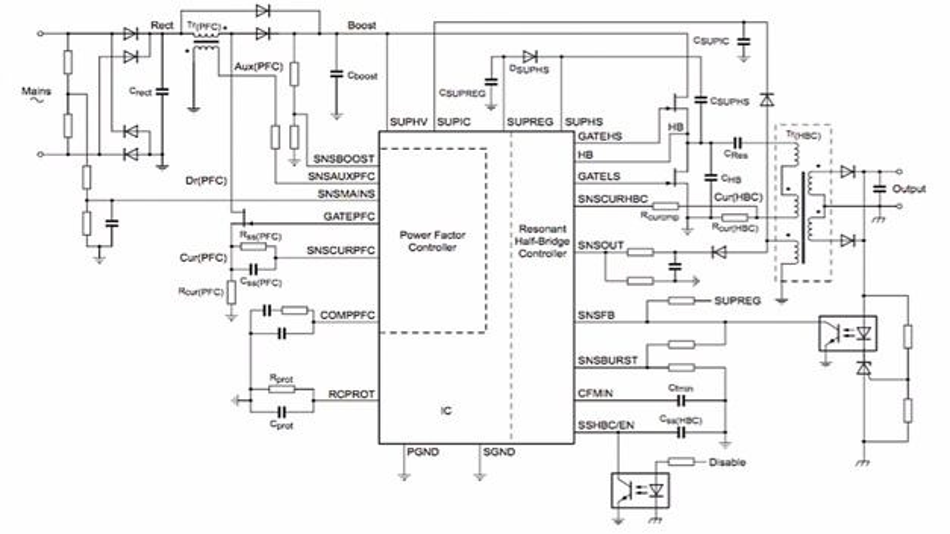 Bild 2: Das Schaltregler-IC »TEA1716T« von NXP steuert einen diskreten MOSFET für die PFC-Stufe sowie zwei diskrete Leistungs-MOSFETs in einer resonanten Halbbrückenkonfiguration an.