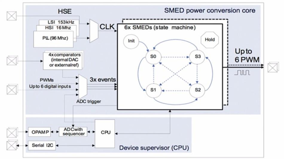 Bild 3: Die digitalen PMCs der »STNRG«-Familie von STMicroelectronics haben eine »State Machine Event Driven« (SMED).