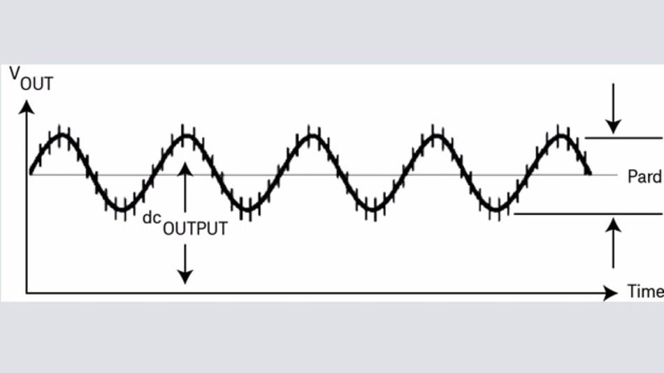 Bild 1: Messung der periodischen und zufälligen Abweichungen.