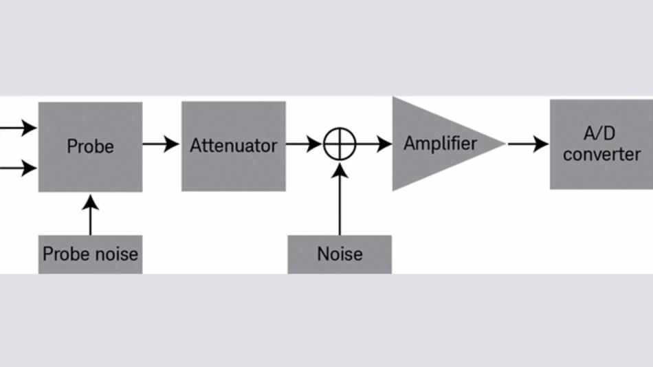 Bild 2: Blockschaltbild der Rauschquellen in einem Oszilloskop.