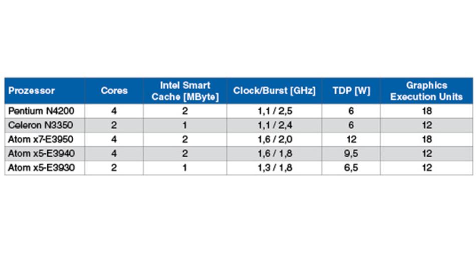 Die fünf Prozessoren der Apollo-Lake-Generation, die Intel auf seine Embedded-Roadmap gesetzt hat.