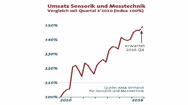 Stabil auf hohem Niveau präsentiert sich die Sensorik- und Messtechnik-Branche auch in Q3/2017