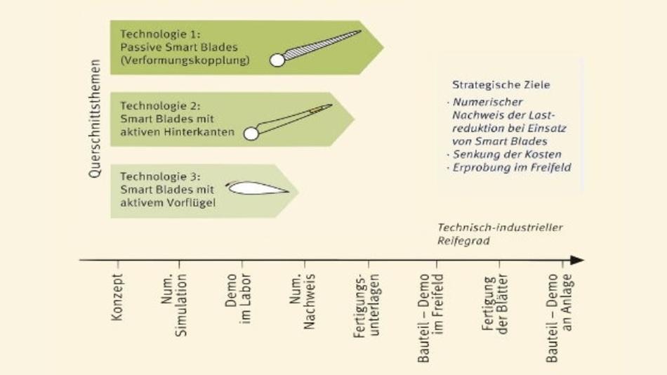 Die Übersicht zeigt die drei untersuchten Technologien: Passive Smart Blades (Technologie 1), Smart Blades mit aktiven Hinterkanten (Technologie 2) und mit aktivem Vorflügel (Technologie 3).