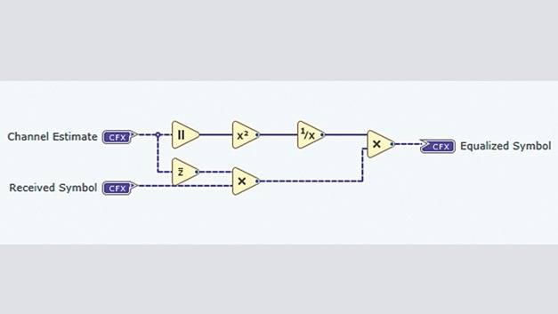 Grafischer LabView-Communications-Code.