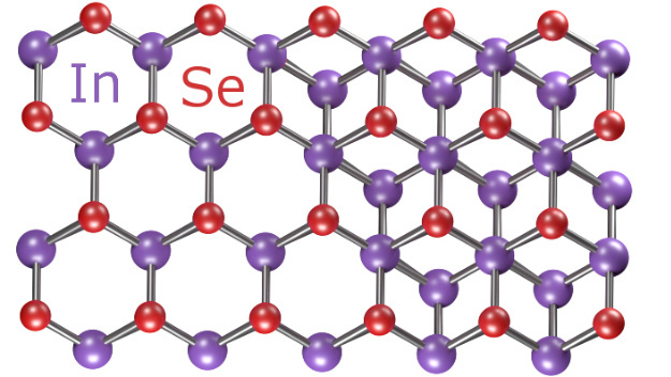 Ultradünnes InSe hat im Gegensatz zu Graphen, aber ähnlich zu Silizium, eine große Bandlücke, sodass sich daraus gefertigte Transistoren leicht ein- und ausschalten lassen